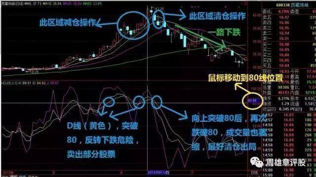「怎样购买股票」终于有人把KDJ指标讲通透了,简单实用,建议收