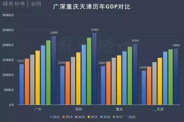 2018年上半年全国gdp_2018年上半年全国城市GDP排名,问题很多 转载