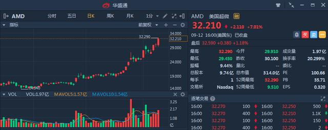 "AMD大涨的åŸo本面æ""ˉæ''"