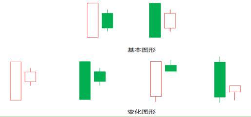 经典K线组合图解,身怀六甲K线出现的意义