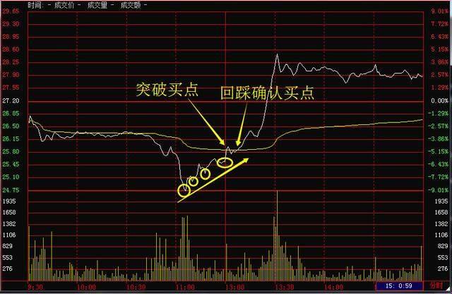 股票是什么原理_股票的双底线是什么