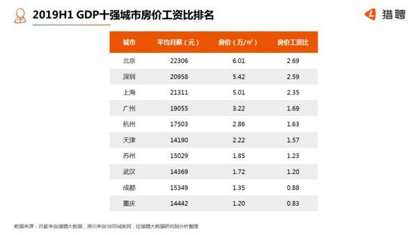 发达gdp城市排名_从第三产业占比,看中国城市距离发达国家水平究竟还有多远